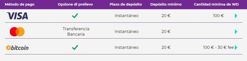 Métodos de pago del Spin Samba
